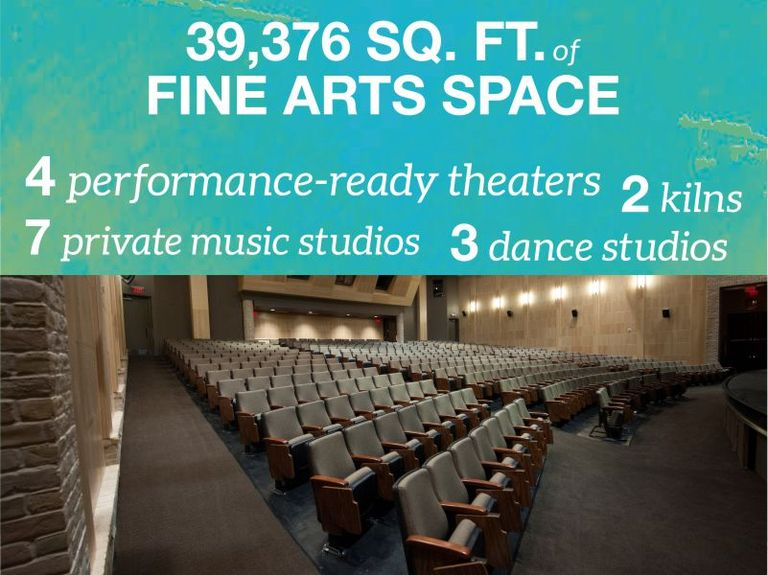 Fine Arts: By The Numbers
